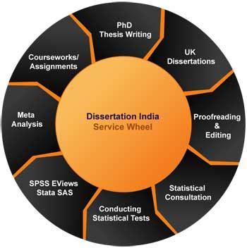 Writing your undergraduate dissertation